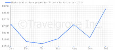Price overview for flights from Atlanta to Australia