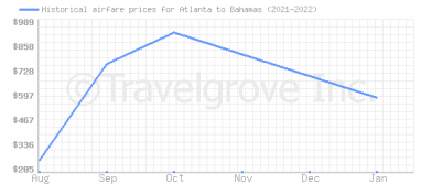 Price overview for flights from Atlanta to Bahamas