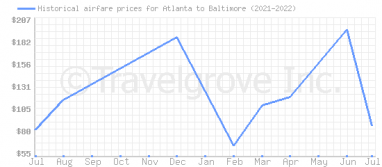Price overview for flights from Atlanta to Baltimore