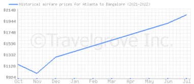 Price overview for flights from Atlanta to Bangalore