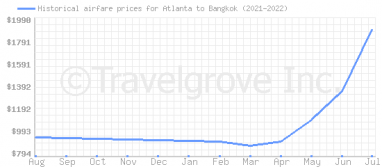 Price overview for flights from Atlanta to Bangkok