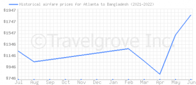 Price overview for flights from Atlanta to Bangladesh