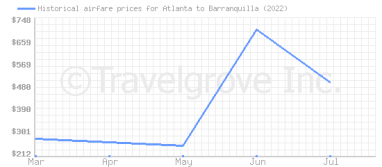 Price overview for flights from Atlanta to Barranquilla