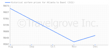 Price overview for flights from Atlanta to Basel