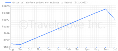 Price overview for flights from Atlanta to Beirut