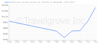 Price overview for flights from Atlanta to Belgrade