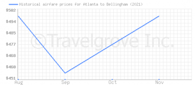 Price overview for flights from Atlanta to Bellingham