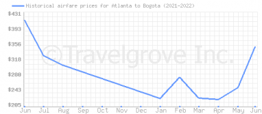 Price overview for flights from Atlanta to Bogota