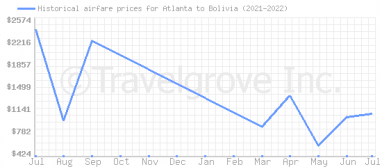 Price overview for flights from Atlanta to Bolivia