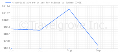 Price overview for flights from Atlanta to Bombay