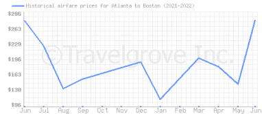 Price overview for flights from Atlanta to Boston