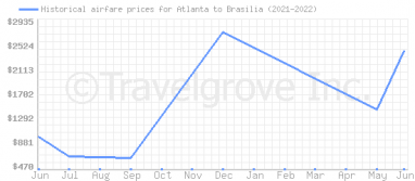 Price overview for flights from Atlanta to Brasilia