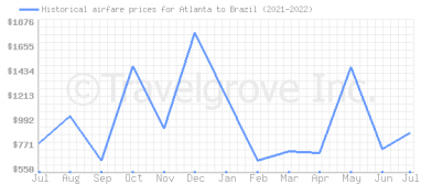 Price overview for flights from Atlanta to Brazil
