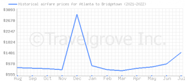 Price overview for flights from Atlanta to Bridgetown