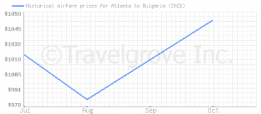 Price overview for flights from Atlanta to Bulgaria