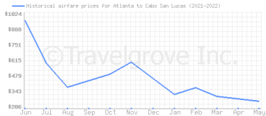 Price overview for flights from Atlanta to Cabo San Lucas