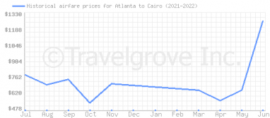 Price overview for flights from Atlanta to Cairo