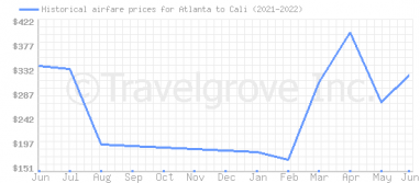 Price overview for flights from Atlanta to Cali