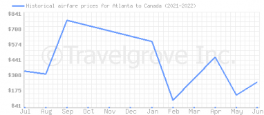 Price overview for flights from Atlanta to Canada