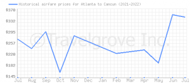 Price overview for flights from Atlanta to Cancun