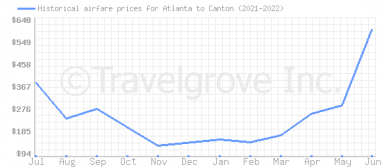 Price overview for flights from Atlanta to Canton
