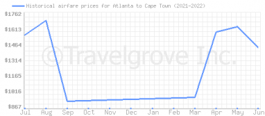Price overview for flights from Atlanta to Cape Town