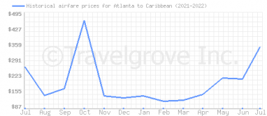 Price overview for flights from Atlanta to Caribbean