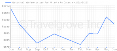 Price overview for flights from Atlanta to Catania