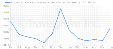 Price overview for flights from Atlanta to Central America