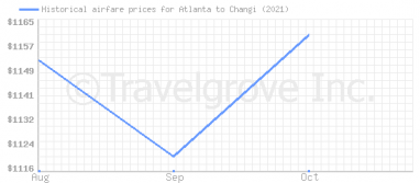 Price overview for flights from Atlanta to Changi