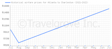 Price overview for flights from Atlanta to Charleston