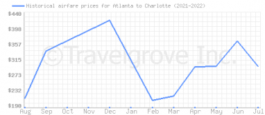 Price overview for flights from Atlanta to Charlotte