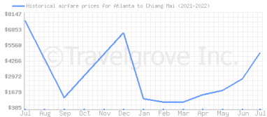 Price overview for flights from Atlanta to Chiang Mai