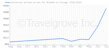 Price overview for flights from Atlanta to Chicago