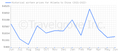 Price overview for flights from Atlanta to China