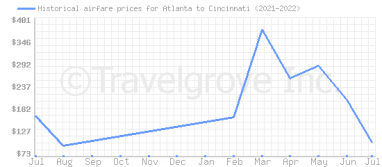 Price overview for flights from Atlanta to Cincinnati