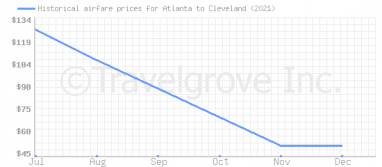 Price overview for flights from Atlanta to Cleveland
