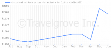 Price overview for flights from Atlanta to Cochin