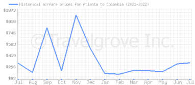 Price overview for flights from Atlanta to Colombia
