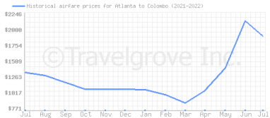 Price overview for flights from Atlanta to Colombo