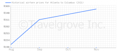 Price overview for flights from Atlanta to Columbus