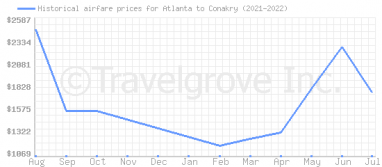 Price overview for flights from Atlanta to Conakry