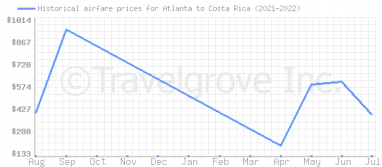 Price overview for flights from Atlanta to Costa Rica