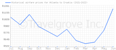 Price overview for flights from Atlanta to Croatia