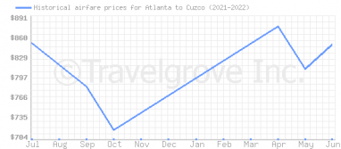 Price overview for flights from Atlanta to Cuzco