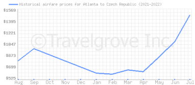 Price overview for flights from Atlanta to Czech Republic