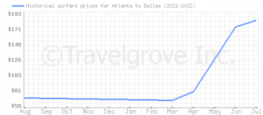 Price overview for flights from Atlanta to Dallas