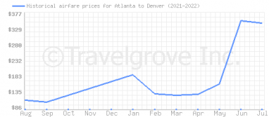 Price overview for flights from Atlanta to Denver