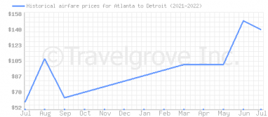 Price overview for flights from Atlanta to Detroit