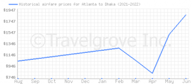Price overview for flights from Atlanta to Dhaka
